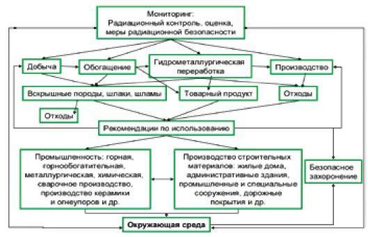 Рис. 3 схема радиационного мониторинга и реабилитации в системе производство-окружающая среда