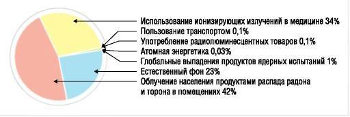 Рис. 1 Вклад в дозу облучения населения от разных источников