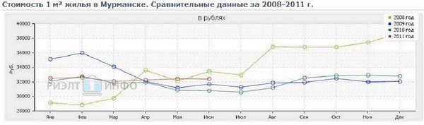 Стоимость жилья в Мурманске