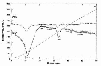 Рис.1. Данные термического анализа образцов прошедших пропаривание Цемент