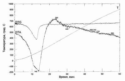 Рис.1. Данные термического анализа образцов прошедших пропаривание Цемент + 20% Кремнистый остаток