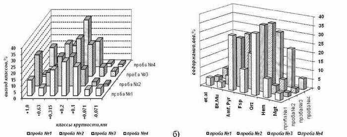 Рис. 1. Особенности вещественного состава техногенных проб