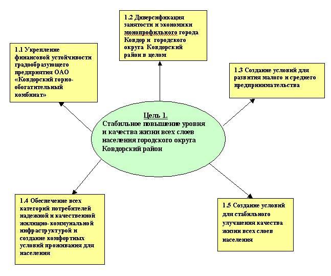Схема системы целей