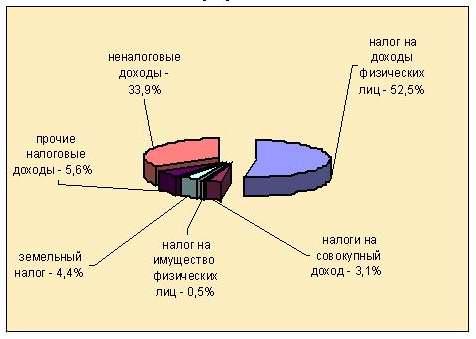 безвозмездные перечисления в бюджет татарстана: