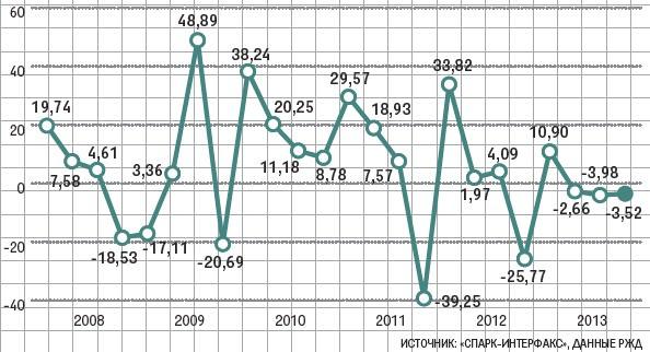 Чистая прибыль РЖД, 2008 - 2013 гг., млрд руб.