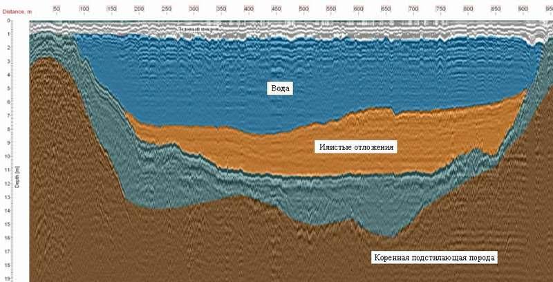 Радарограмма исследований в переходной зоне  «береговой склон – крупномасштабный водоем» (оз. Имандра)