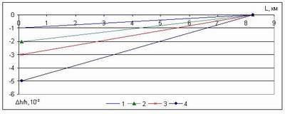 графики перемещения поверхностей
