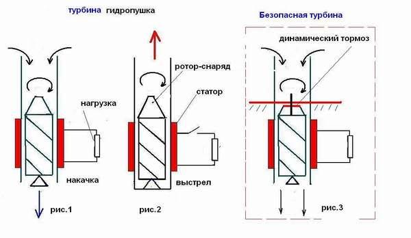 схема динамического тормоза, который способен погасить эту силу