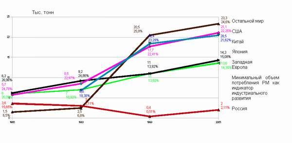Динамика потребления РМ в мире