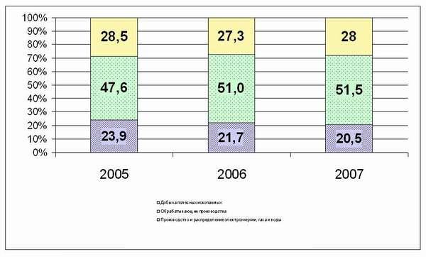 Структура промышленности по видам деятельности, % продаж