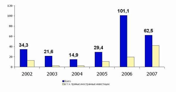 Динамика иностранных инвестиций, млн.$