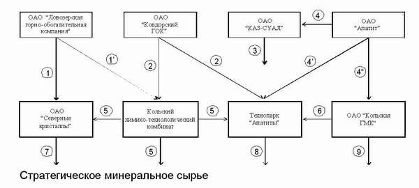 Структура Кольской горно-химической корпорации по производству стратегического минерального сырья