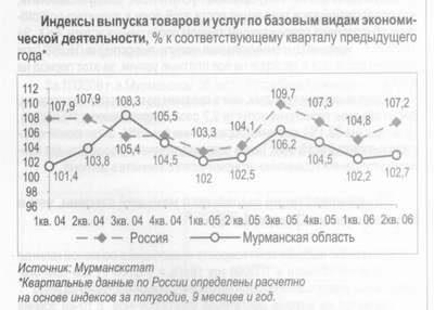 Индексы выпуска товаров и услуг по базовым видам экономической деятельности
