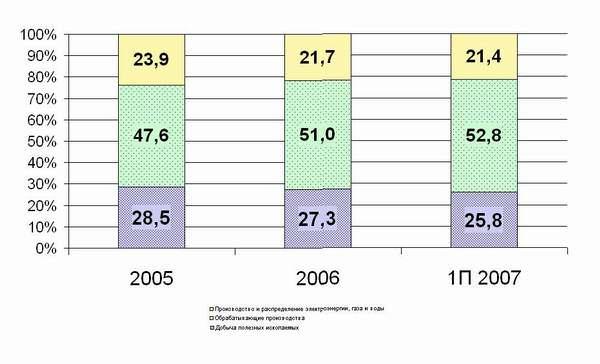 Структура промышленности Мурманской области по видам деятельности, % продаж
