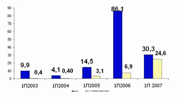 Динамика иностранных инвестиций, млн. $