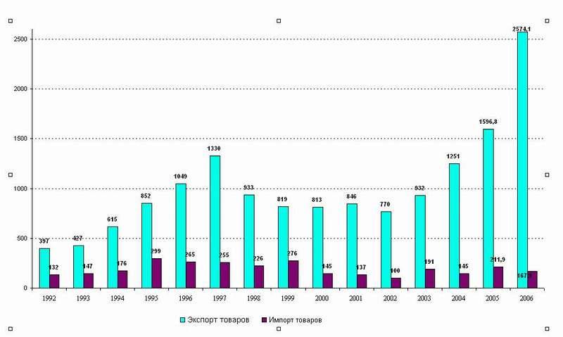 Резкий спад объемов экспорта в