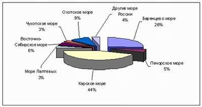 Распределение начальных суммарных ресурсов по акваториям России