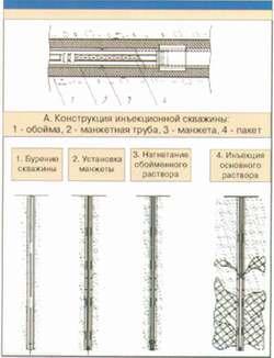 Конструкция инъекционной скважины