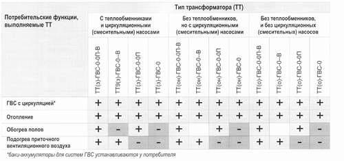 Таблица 1. Классификация термотрансформаторов (ТТ)